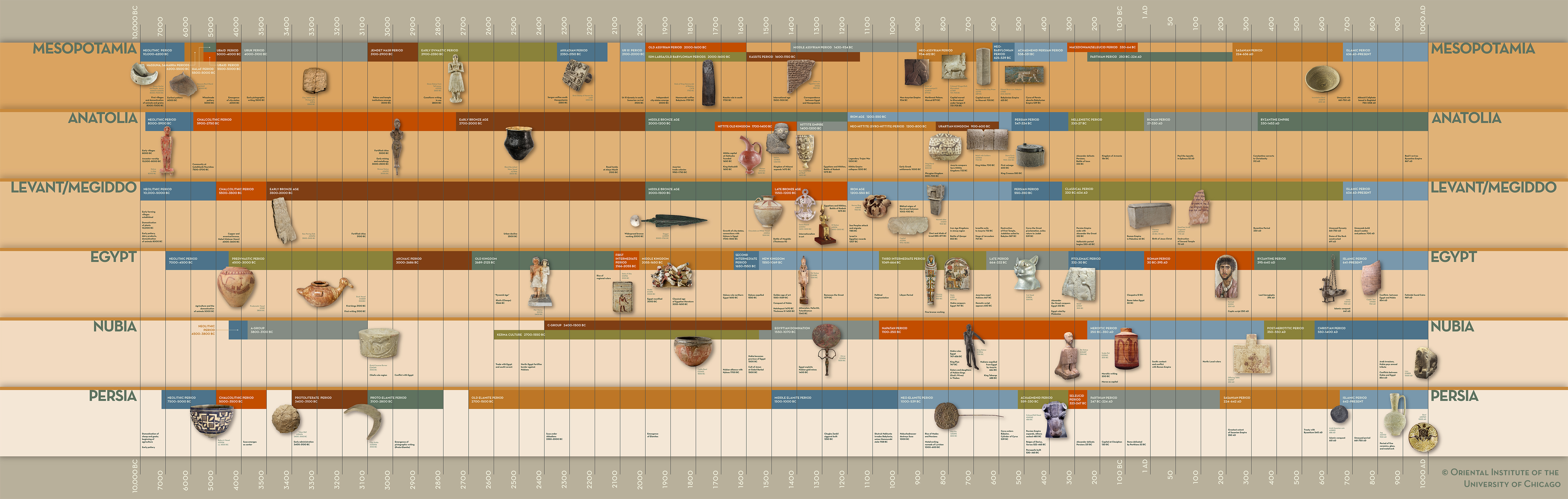 Ancient Near Eastern Cross-Cultural Time Line | The Oriental ...